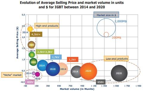 首页 新闻中心 行业资讯  受益于电动汽车市场驱动和igbt技术成熟